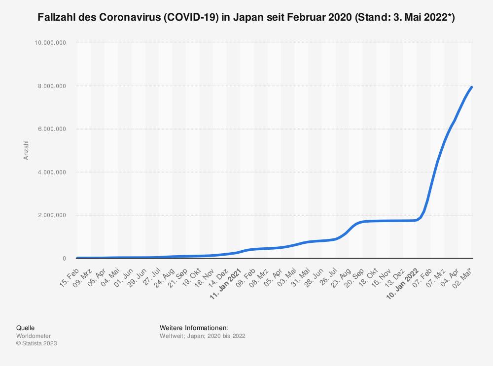 Statistik: Fallzahl des Coronavirus (COVID-19) in Japan seit Februar 2020 (Stand: 2. August 2021)   Statista