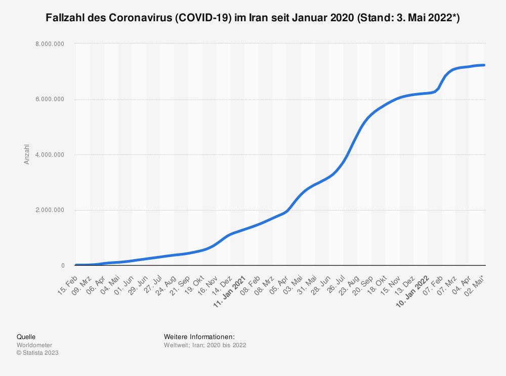 Statistik: Fallzahl des Coronavirus (COVID-19) im Iran seit Januar 2020 (Stand: 7. August 2020) | Statista