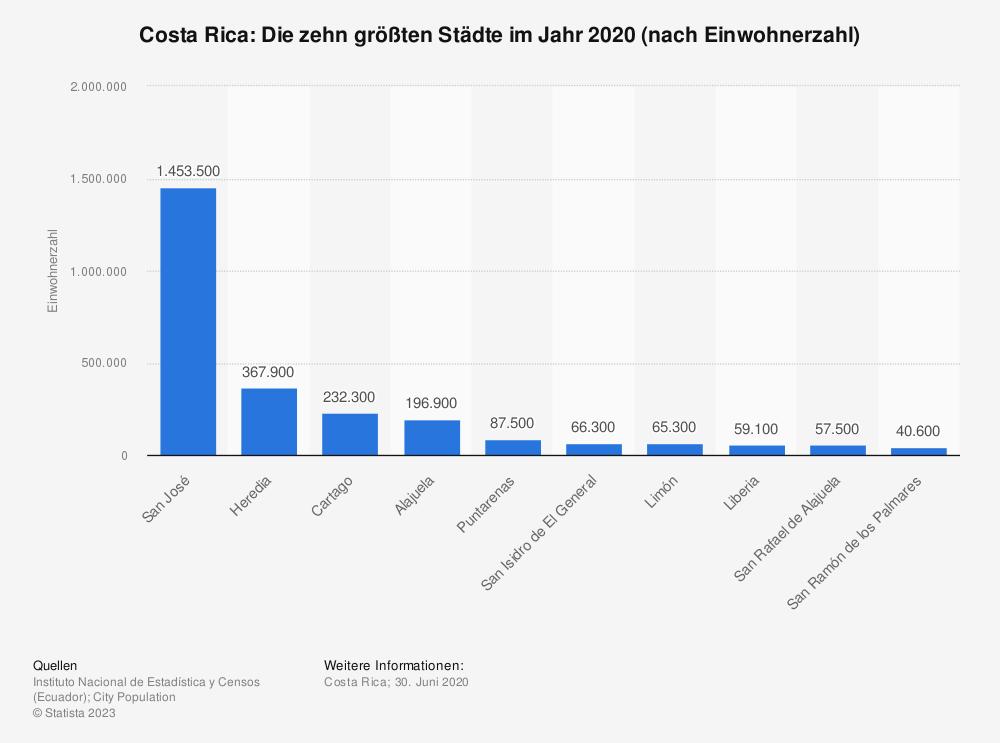 Statistik: Costa Rica: Die zehn größten Städte im Jahr 2020 (nach Einwohnerzahl)   Statista
