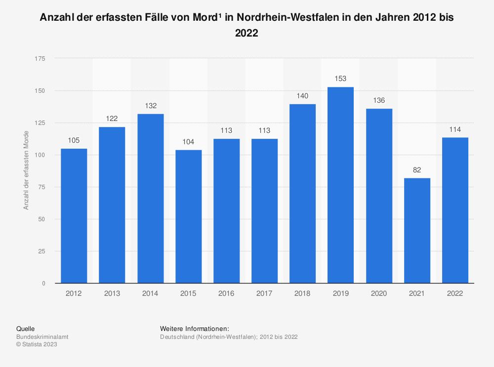 Statistik: Anzahl der erfassten Fälle von Mord¹ in Nordrhein-Westfalen in den Jahren 2012 bis 2020 | Statista