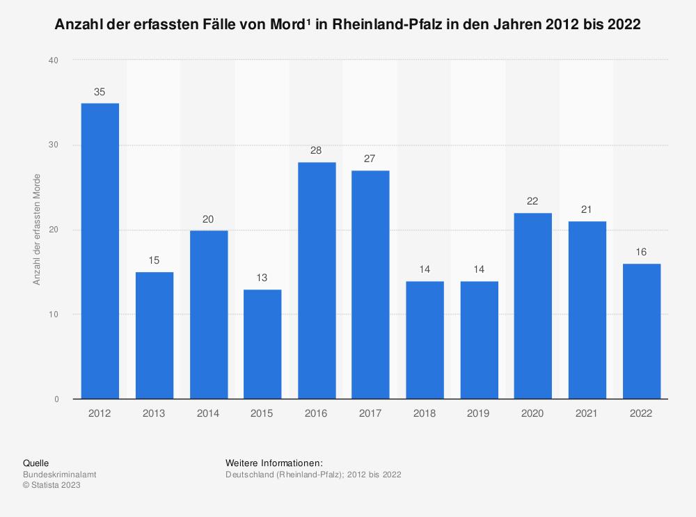 Statistik: Anzahl der erfassten Fälle von Mord* in Rheinland-Pfalz in den Jahren 2012 bis 2019 | Statista