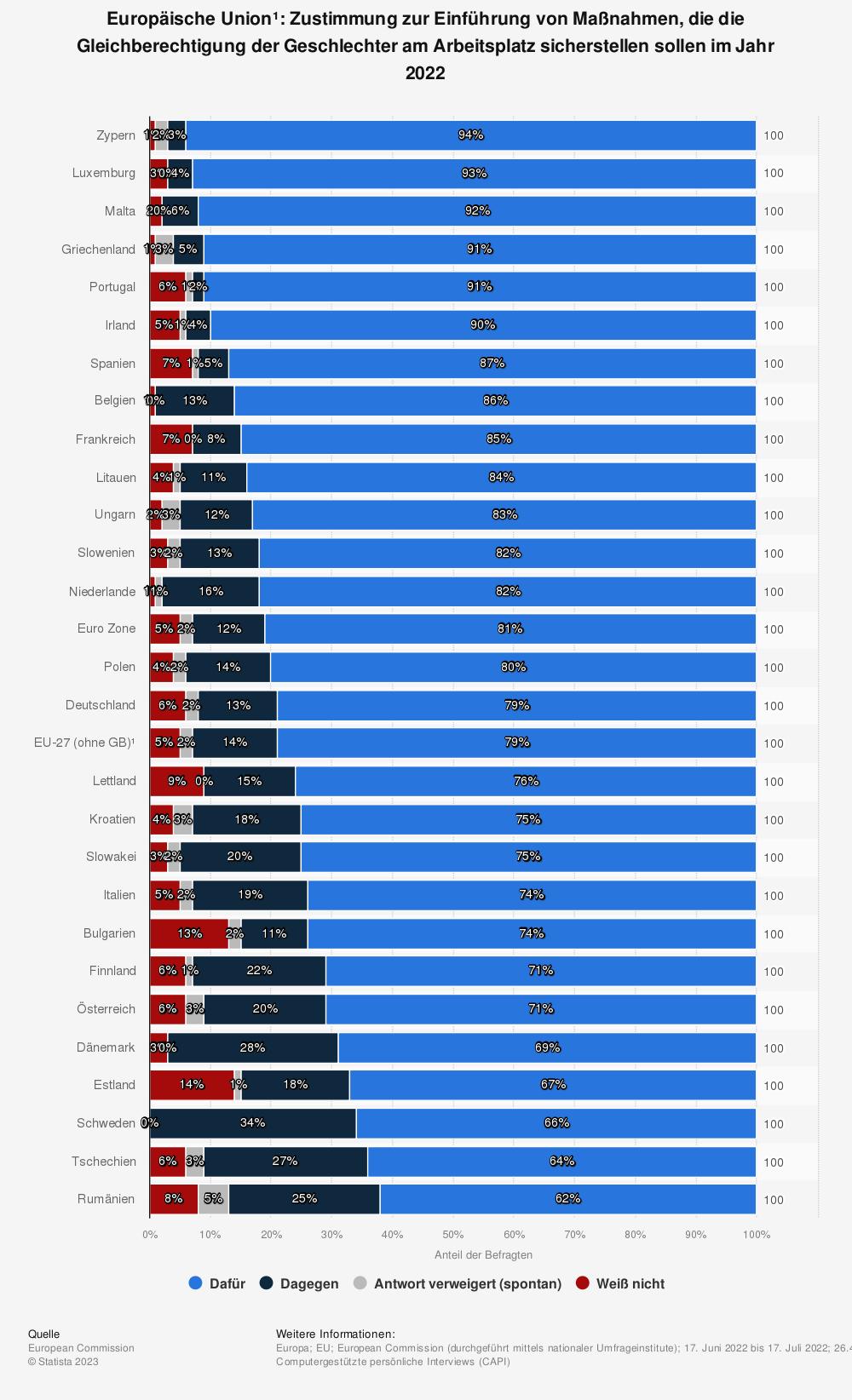 Statistik: Europäische Union¹: Zustimmung zur Einführung von Maßnahmen, die die Gleichberechtigung der Geschlechter am Arbeitsplatz sicherstellen sollen im Jahr 2021 | Statista