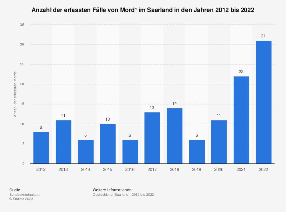Statistik: Anzahl der erfassten Fälle von Mord* im Saarland in den Jahren 2012 bis 2019 | Statista