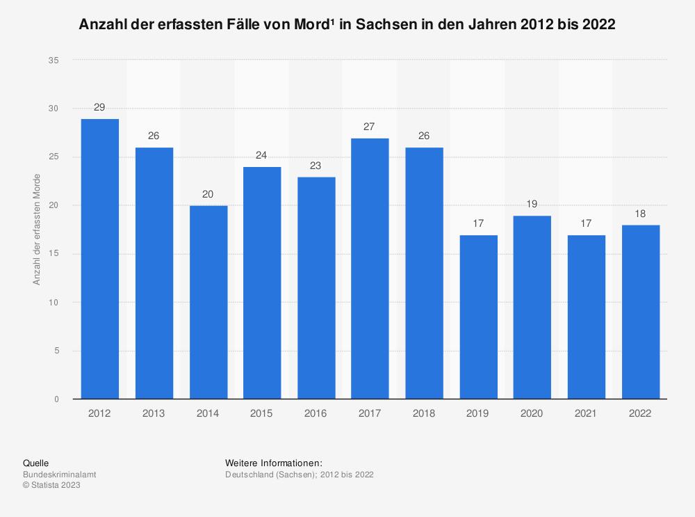 Statistik: Anzahl der erfassten Fälle von Mord* in Sachsen in den Jahren 2012 bis 2019   Statista