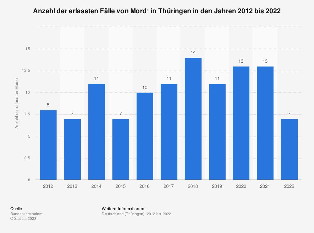Statistik: Anzahl der erfassten Fälle von Mord¹ in Thüringen in den Jahren 2012 bis 2020 | Statista