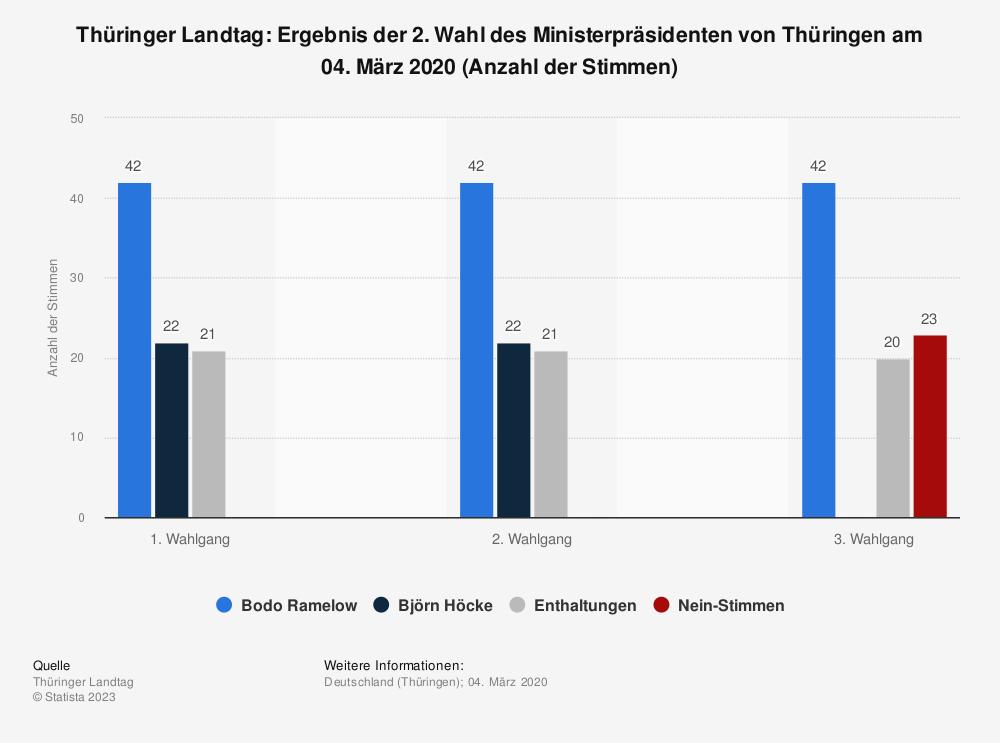 Statistik: Thüringer Landtag: Ergebnis der 2. Wahl des Ministerpräsidenten von Thüringen am 04. März 2020 (Anzahl der Stimmen) | Statista