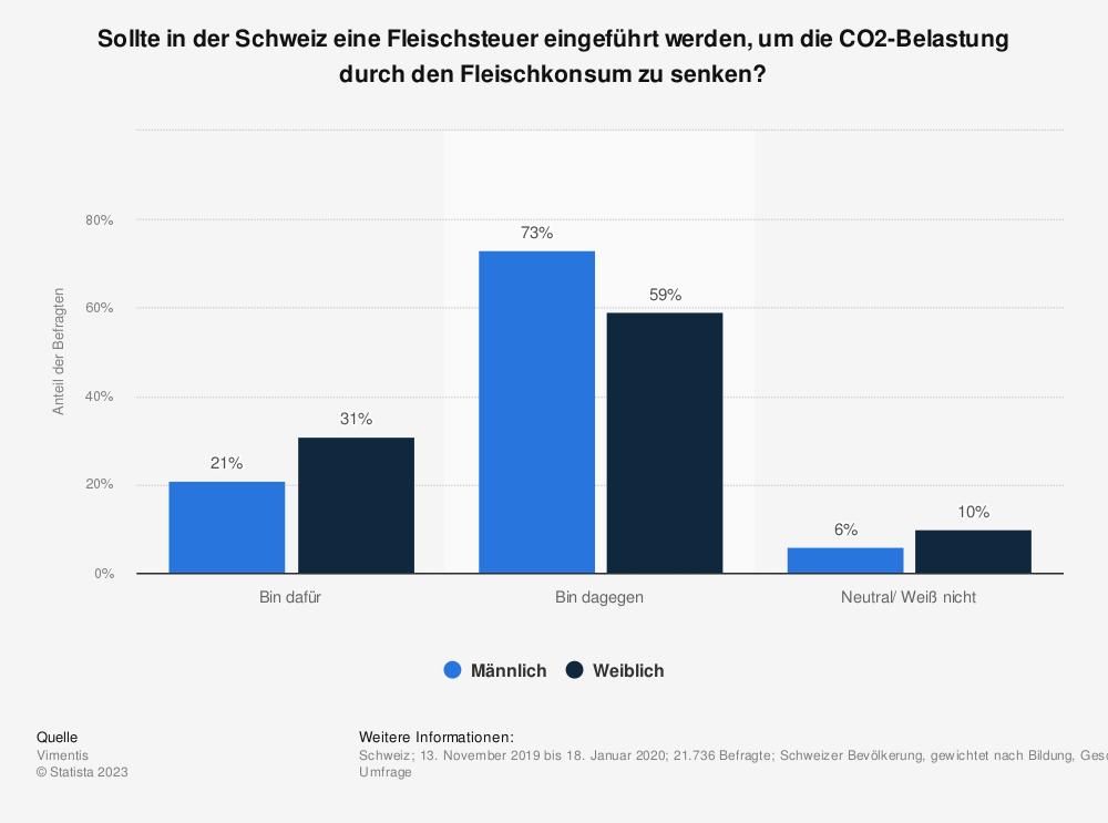 Statistik: Sollte in der Schweiz eine Fleischsteuer eingeführt werden, um die CO2-Belastung durch den Fleischkonsum zu senken?    Statista