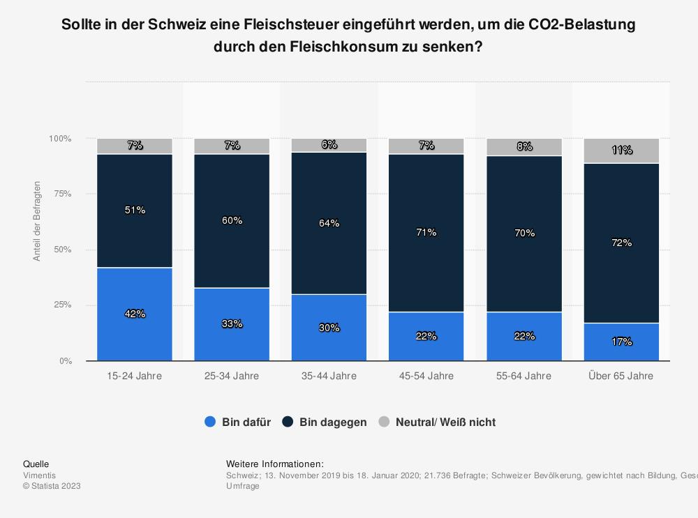 Statistik: Sollte in der Schweiz eine Fleischsteuer eingeführt werden, um die CO2-Belastung durch den Fleischkonsum zu senken?  | Statista