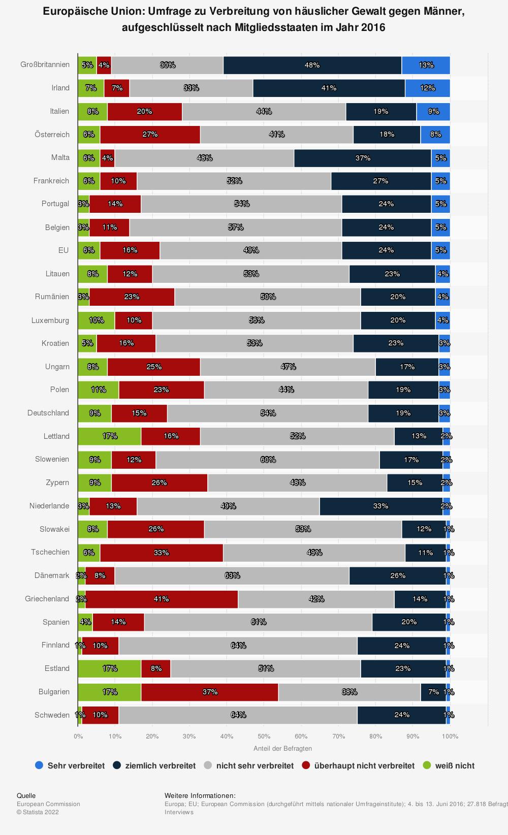 Statistik: Europäische Union: Umfrage zu Verbreitung von häuslicher Gewalt gegen Männer, aufgeschlüsselt nach Mitgliedsstaaten im Jahr 2016   Statista