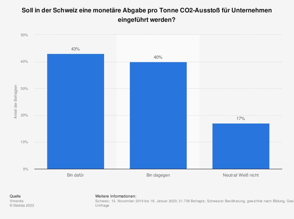 Statistik: Soll in der Schweiz eine monetäre Abgabe pro Tonne CO2-Ausstoß für Unternehmen eingeführt werden?    Statista
