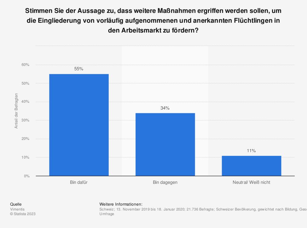Statistik: Stimmen Sie der Aussage zu, dass weitere Maßnahmen ergriffen werden sollen, um die Eingliederung von vorläufig aufgenommenen und anerkannten Flüchtlingen in den Arbeitsmarkt zu fördern?    Statista