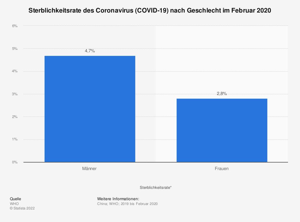 Statistik: Sterblichkeitsrate des Coronavirus (COVID-19) nach Geschlecht im Februar 2020 | Statista