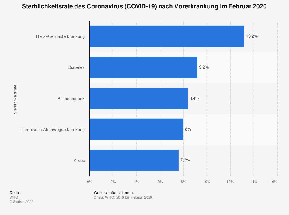 Statistik: Sterblichkeitsrate des Coronavirus (COVID-19) nach Vorerkrankung im Februar 2020 | Statista