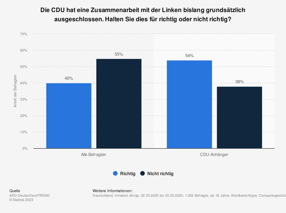 Statistik: Die CDU hat eine Zusammenarbeit mit der Linken bislang grundsätzlich ausgeschlossen. Halten Sie dies für richtig oder nicht richtig? | Statista