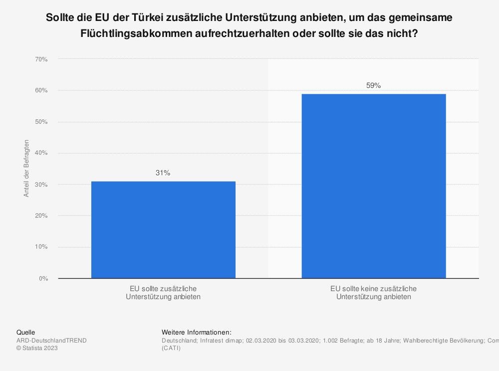 Statistik: Sollte die EU der Türkei zusätzliche Unterstützung anbieten, um das gemeinsame Flüchtlingsabkommen aufrechtzuerhalten oder sollte sie das nicht? | Statista