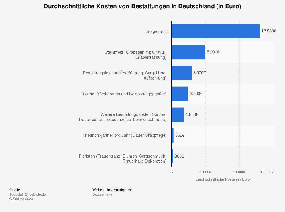 Statistik: Durchschnittliche Kosten von Bestattungen in Deutschland (in Euro) | Statista