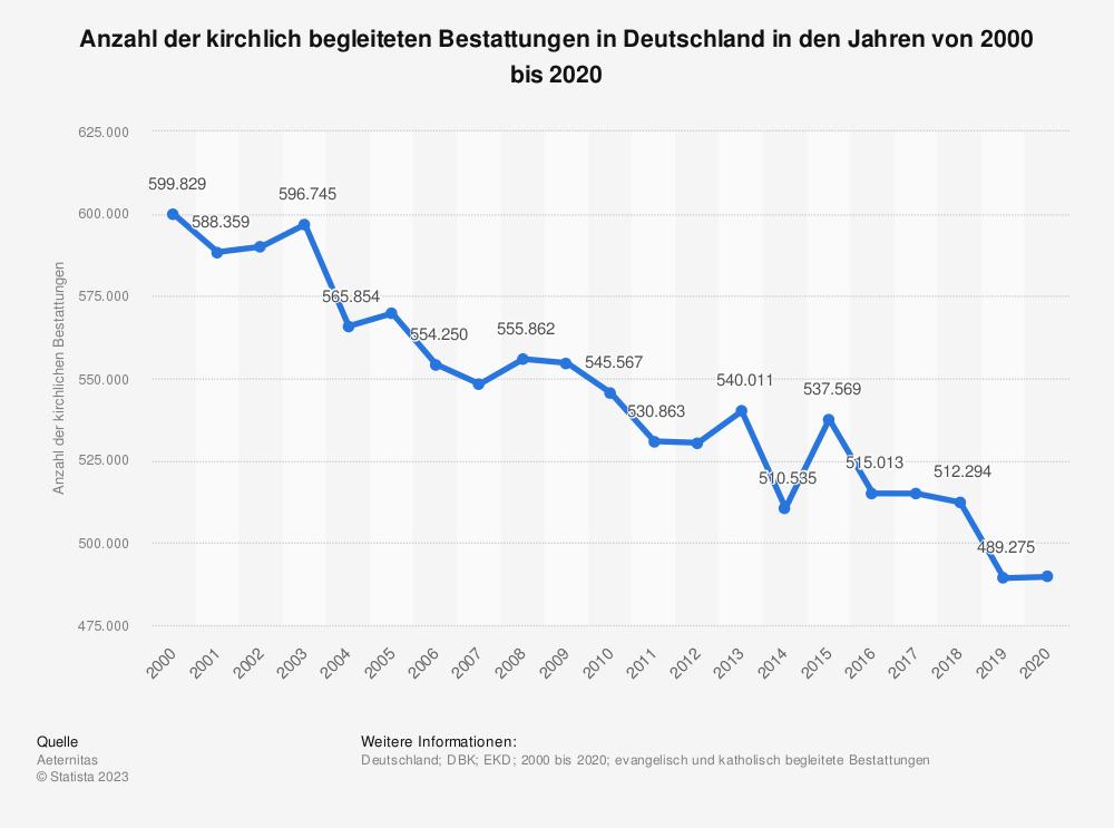Statistik: Anzahl der kirchlich begleiteten Bestattungen in Deutschland in den Jahren von 2000 bis 2018 | Statista
