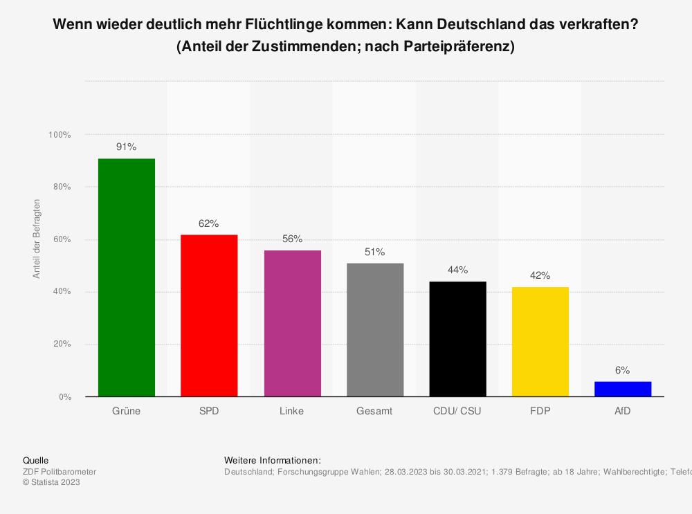 Statistik: Wenn wieder deutlich mehr Flüchtlinge kommen: Kann Deutschland das verkraften? | Statista