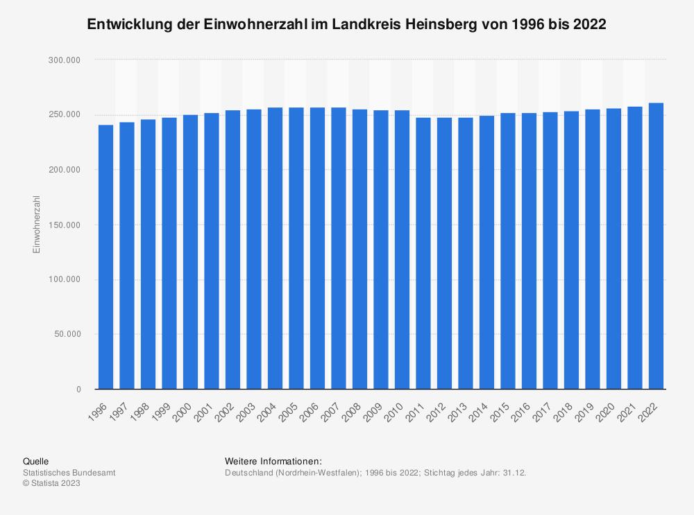 Statistik: Entwicklung der Einwohnerzahl im Landkreis Heinsberg von 1995 bis 2019   Statista