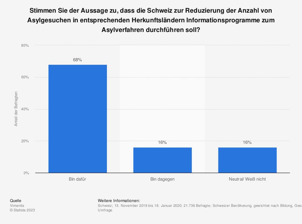 Statistik: Stimmen Sie der Aussage zu, dass die Schweiz zur Reduzierung der Anzahl von Asylgesuchen in entsprechenden Herkunftsländern Informationsprogramme zum Asylverfahren durchführen soll?  | Statista