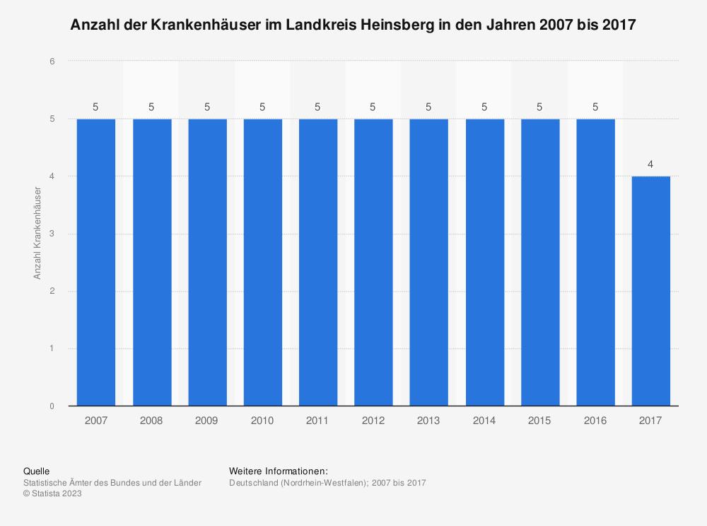 Statistik: Anzahl der Krankenhäuser im Landkreis Heinsberg in den Jahren 2007 bis 2017 | Statista