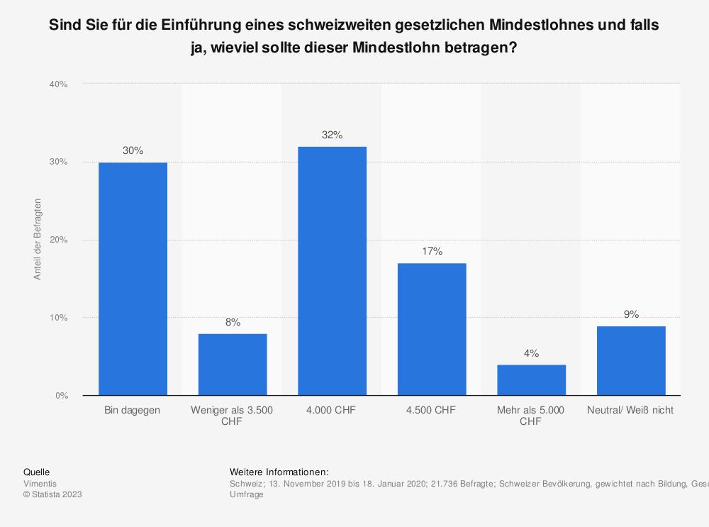 Statistik: Sind Sie für die Einführung eines schweizweiten gesetzlichen Mindestlohnes und falls ja, wieviel sollte dieser Mindestlohn betragen?  | Statista