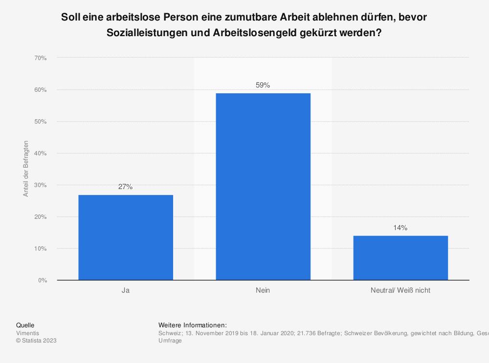 Statistik: Soll eine arbeitslose Person eine zumutbare Arbeit ablehnen dürfen, bevor Sozialleistungen und Arbeitslosengeld gekürzt werden?    Statista