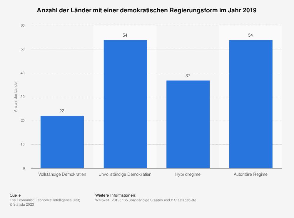 Statistik: Anzahl der Länder mit einer demokratischen Regierungsform im Jahr 2019 | Statista