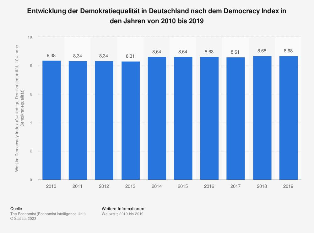 Statistik: Entwicklung der Demokratiequalität in Deutschland nach dem Democracy Index in den Jahren von 2010 bis 2019   Statista