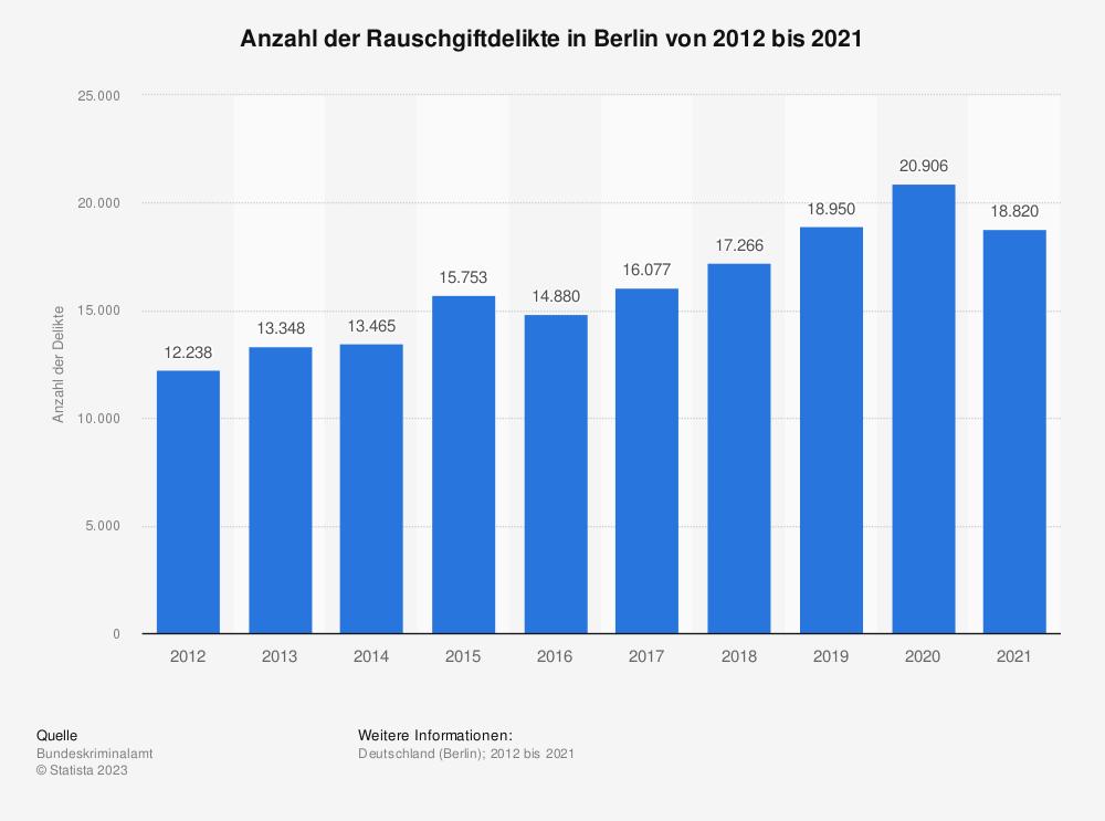 Statistik: Anzahl der Rauschgiftdelikte in Berlin von 2010 bis 2020   Statista