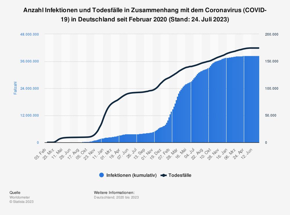 Statistik: Erkrankungs- und Todesfälle aufgrund des Coronavirus (COVID-19) in Deutschland seit Januar 2020 (Stand: 31. März 2020) | Statista