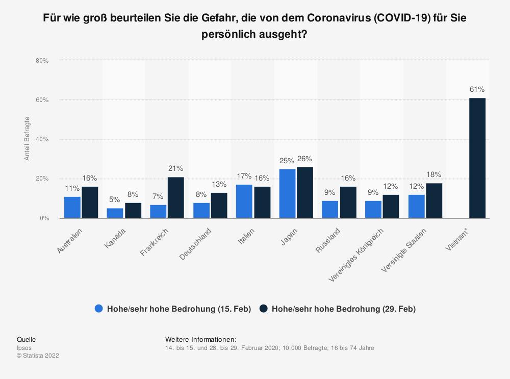 Statistik: Für wie groß beurteilen Sie die Gefahr, die von dem Coronavirus (COVID-19) für Sie persönlich ausgeht? | Statista
