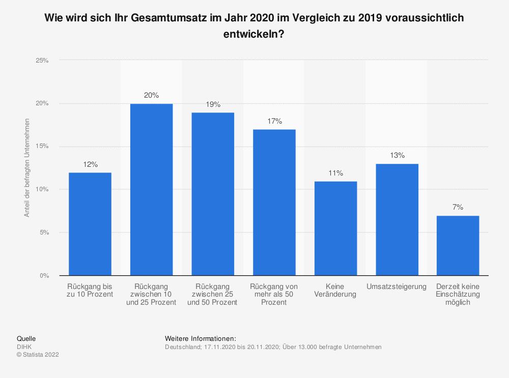 Statistik: Erwarten Sie als Folge des Coronavirus einen Rückgang Ihres Umsatzes im Jahr 2020? | Statista