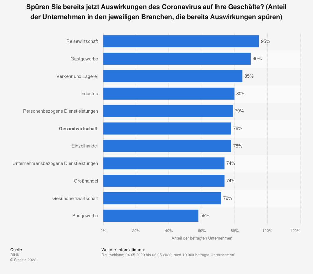 Statistik: Spüren Sie bereits jetzt Auswirkungen des Coronavirus auf Ihre Geschäfte? (Anteil der Unternehmen in den jeweiligen Branchen, die bereits Auswirkungen spüren) | Statista