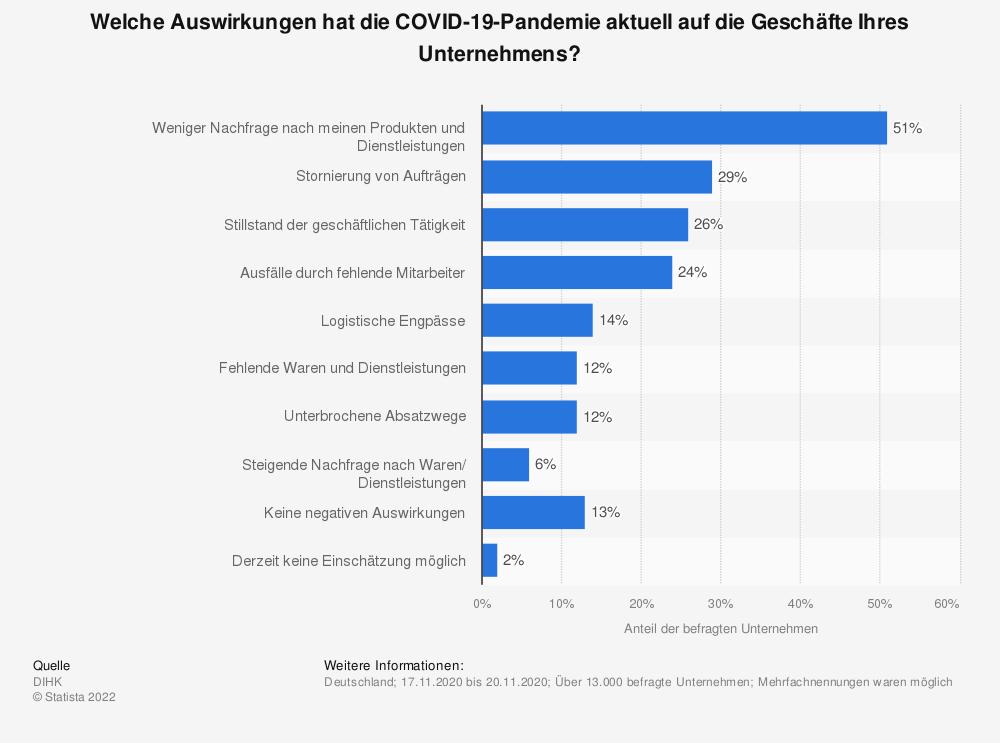Statistik: Welche Auswirkungen hat die COVID-19-Pandemie aktuell auf die Geschäfte Ihres Unternehmens? | Statista