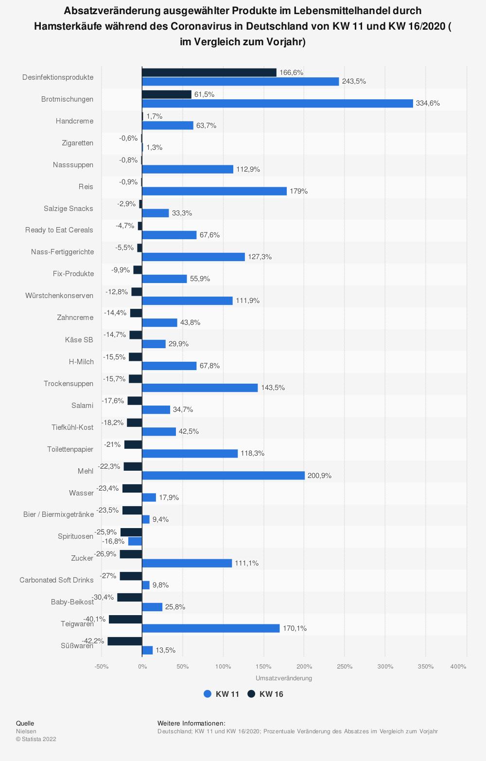 Statistik: Absatzveränderung ausgewählter Produkte im Lebensmittelhandel durch Hamsterkäufe während des Coronavirus in Deutschland von KW 11 und KW 16/2020 ( im Vergleich zum Vorjahr)   Statista