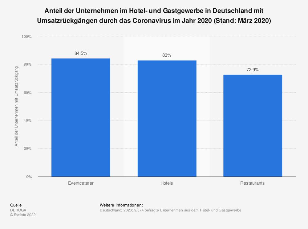 Statistik: Anteil der Unternehmen im Hotel- und Gastgewerbe in Deutschland mit Umsatzrückgängen durch das Coronavirus im Jahr 2020 (Stand: März 2020) | Statista