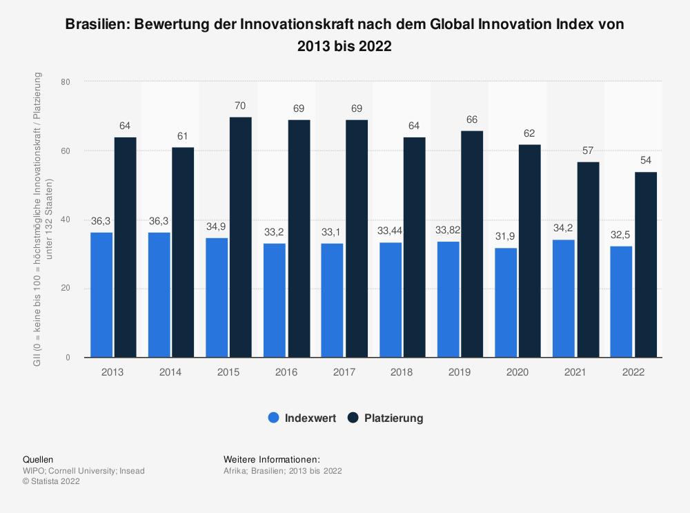 Statistik: Brasilien: Bewertung der Innovationskraft nach dem Global Innovation Index von 2013 bis 2020 | Statista