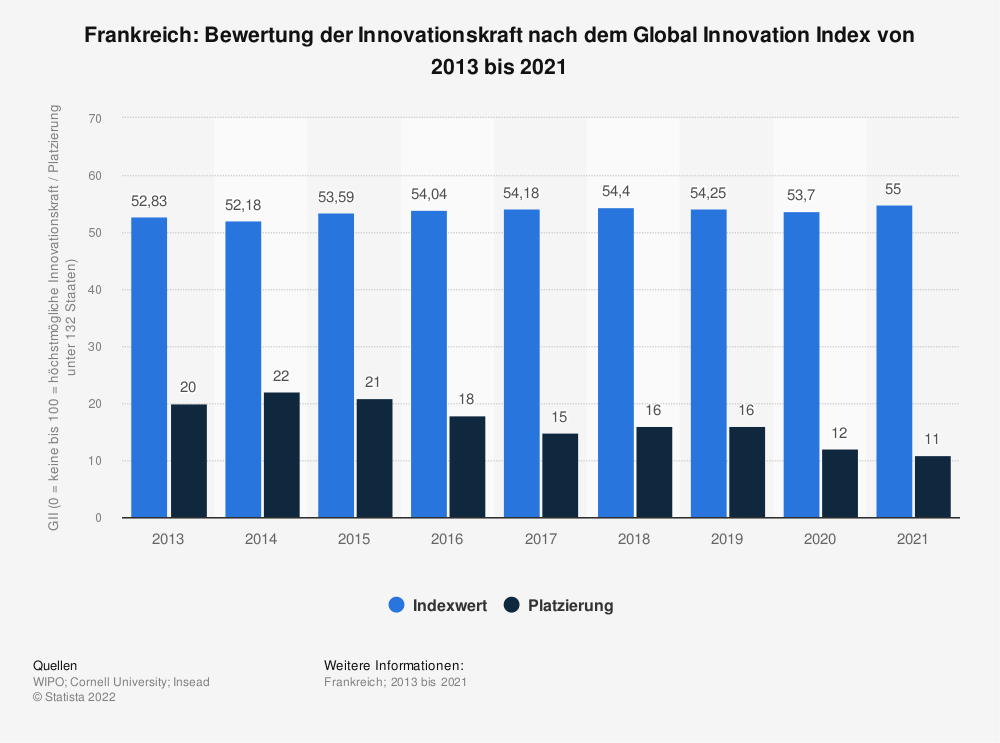 Statistik: Frankreich: Bewertung der Innovationskraft nach dem Global Innovation Index von 2013 bis 2020   Statista