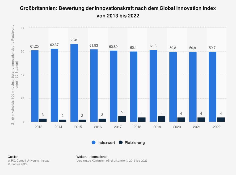 Statistik: Großbritannien: Bewertung der Innovationskraft nach dem Global Innovation Index von 2013 bis 2021 | Statista