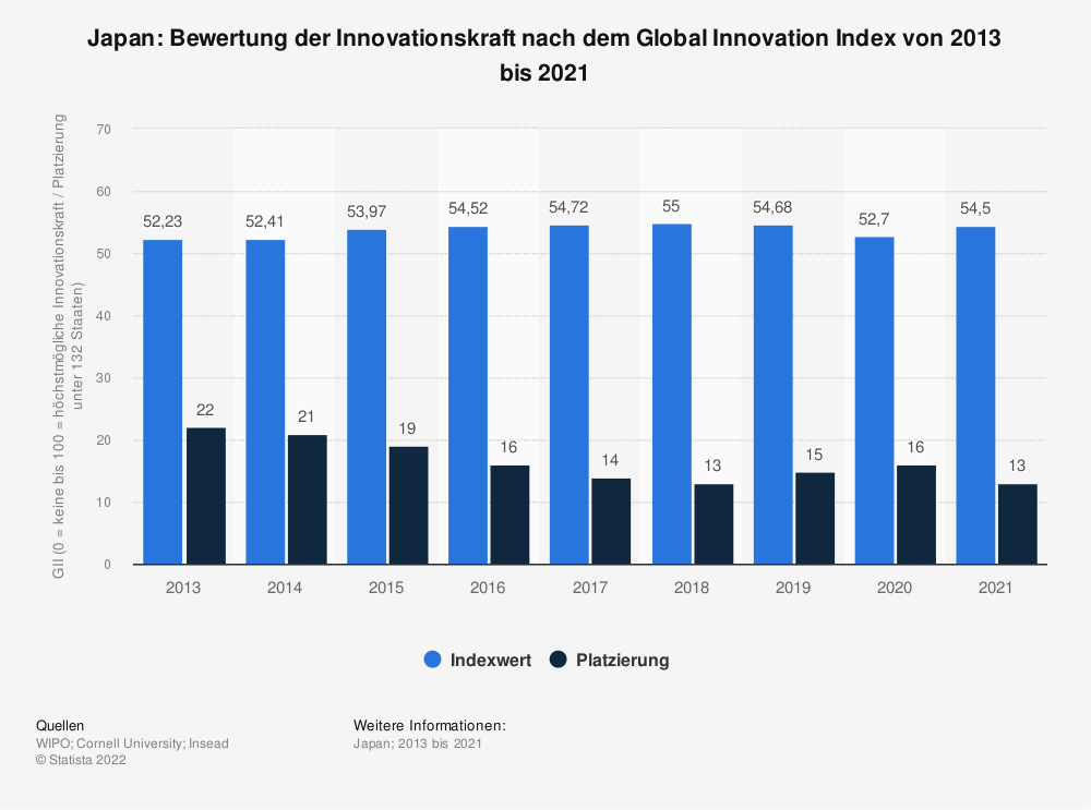 Statistik: Japan: Bewertung der Innovationskraft nach dem Global Innovation Index von 2013 bis 2020 | Statista