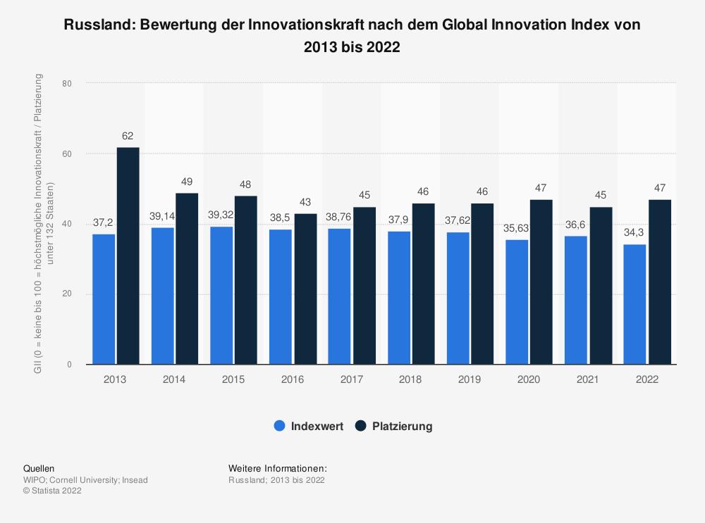 Statistik: Russland: Bewertung der Innovationskraft nach dem Global Innovation Index von 2013 bis 2020 | Statista