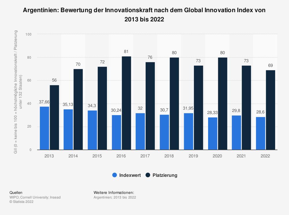 Statistik: Argentinien: Bewertung der Innovationskraft nach dem Global Innovation Index von 2013 bis 2020 | Statista