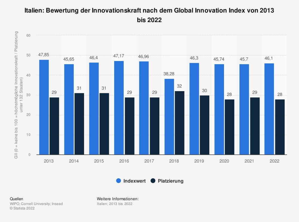 Statistik: Italien: Bewertung der Innovationskraft nach dem Global Innovation Index von 2013 bis 2021 | Statista