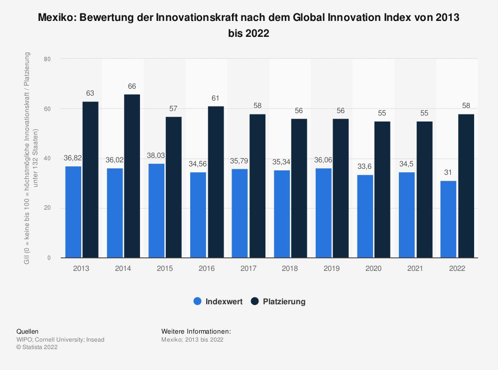 Statistik: Mexiko: Bewertung der Innovationskraft nach dem Global Innovation Index von 2013 bis 2020   Statista