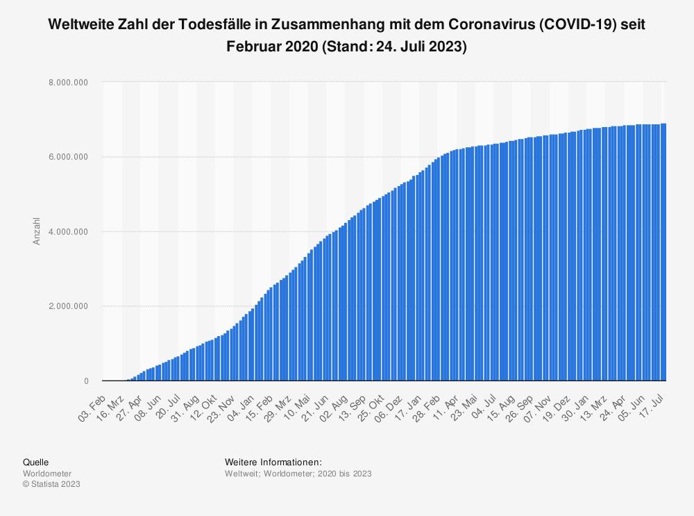 Statistik: Weltweite Zahl der Todesfälle in Zusammenhang mit dem Coronavirus (COVID-19) seit Januar 2020 (Stand: 30. November 2020) | Statista