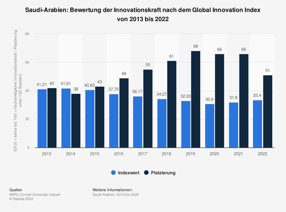 Statistik: Saudi Arabien: Bewertung der Innovationskraft nach dem Global Innovation Index von 2013 bis 2020   Statista