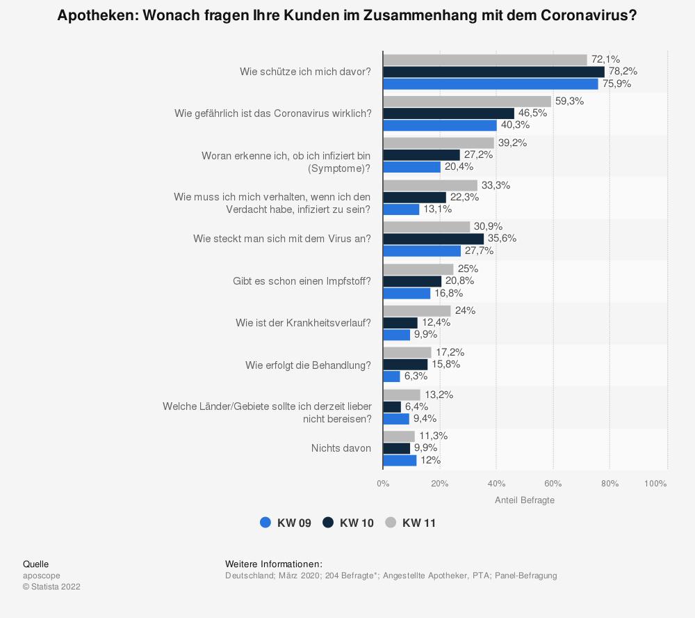 Statistik: Apotheken: Wonach fragen Ihre Kunden im Zusammenhang mit dem Coronavirus?   Statista