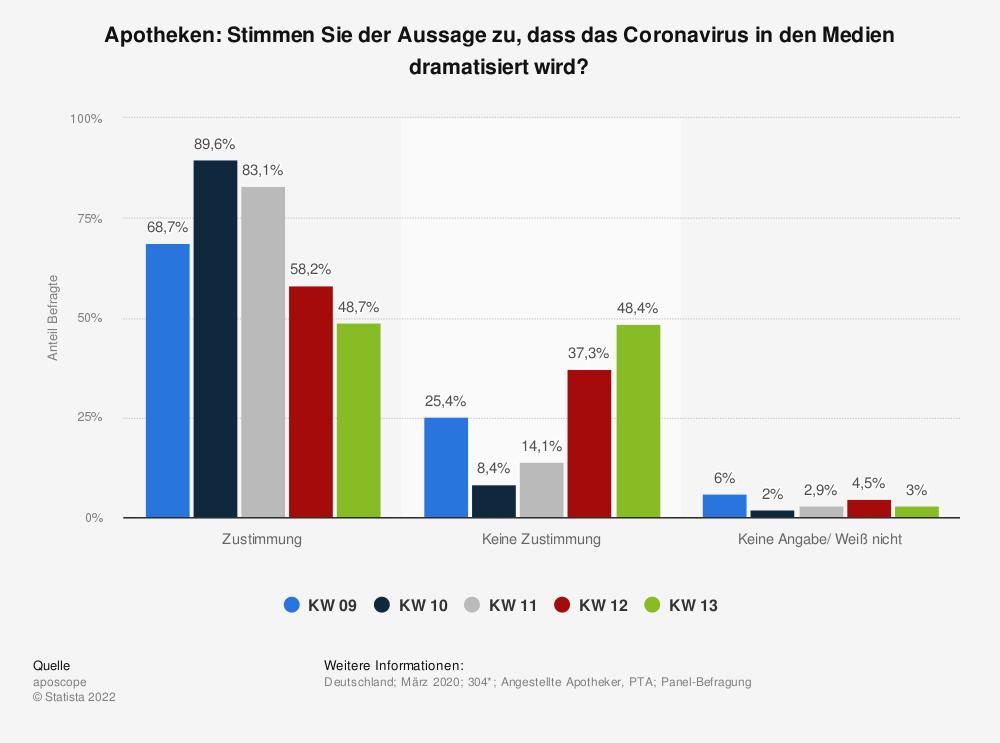 Statistik: Apotheken: Stimmen Sie der Aussage zu, dass das Coronavirus in den Medien dramatisiert wird?   Statista