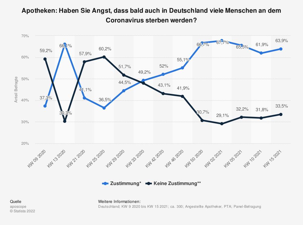 Statistik: Apotheken: Haben Sie Angst, dass bald auch in Deutschland viele Menschen an dem Coronavirus sterben werden? | Statista